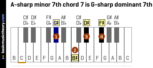 A-sharp minor 7th chord 7 is G-sharp dominant 7th