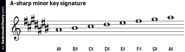 A-sharp minor key signature