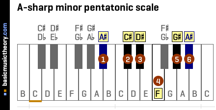 A-sharp minor pentatonic scale