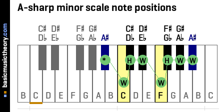 A-sharp minor scale note positions