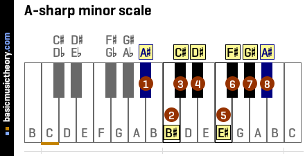 A-sharp minor scale