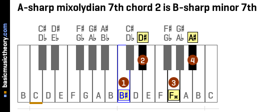 A-sharp mixolydian 7th chord 2 is B-sharp minor 7th