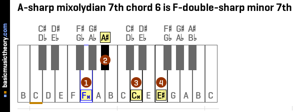 A-sharp mixolydian 7th chord 6 is F-double-sharp minor 7th