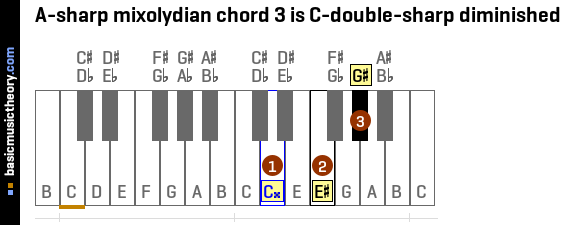 A-sharp mixolydian chord 3 is C-double-sharp diminished
