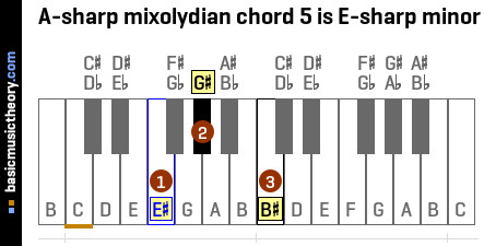 A-sharp mixolydian chord 5 is E-sharp minor