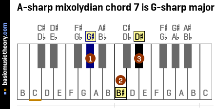 A-sharp mixolydian chord 7 is G-sharp major
