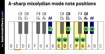 A-sharp mixolydian mode note positions