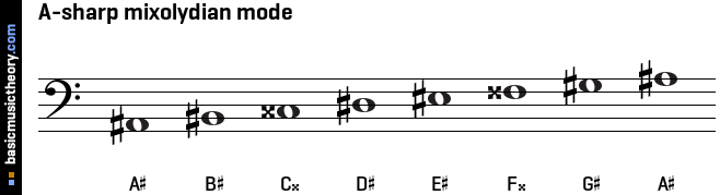 A-sharp mixolydian mode