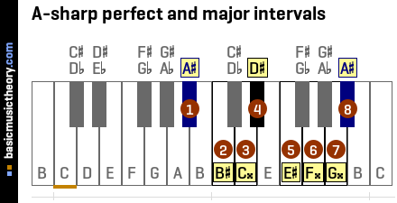 A-sharp perfect and major intervals