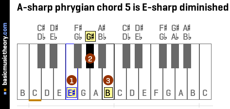 A-sharp phrygian chord 5 is E-sharp diminished