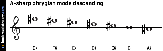 A-sharp phrygian mode descending