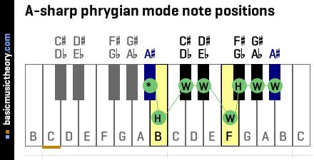 A-sharp phrygian mode note positions