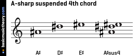 A-sharp suspended 4th chord