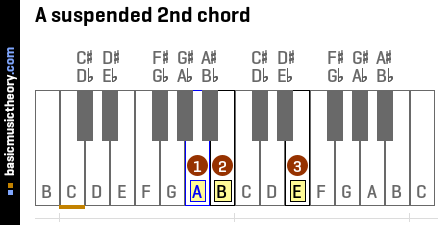 A suspended 2nd chord