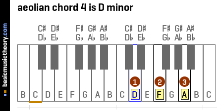 aeolian chord 4 is D minor