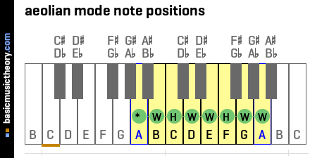 aeolian mode note positions