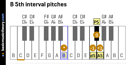 B 5th interval pitches