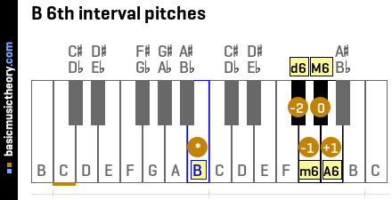 B 6th interval pitches
