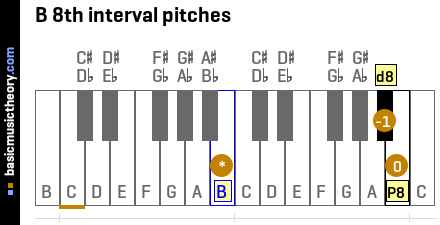 B 8th interval pitches