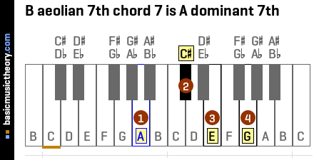 B aeolian 7th chord 7 is A dominant 7th