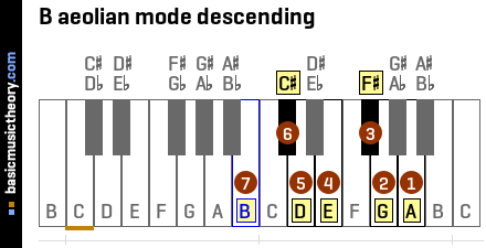 B aeolian mode descending