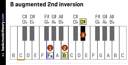 B augmented 2nd inversion