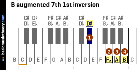 B augmented 7th 1st inversion