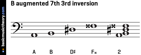B augmented 7th 3rd inversion