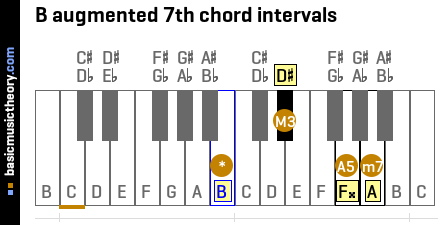 B augmented 7th chord intervals