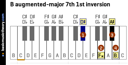 B augmented-major 7th 1st inversion