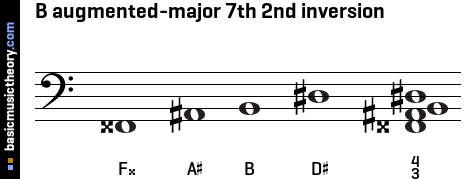 B augmented-major 7th 2nd inversion
