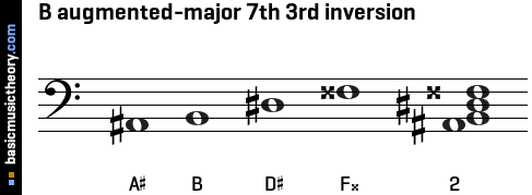 B augmented-major 7th 3rd inversion