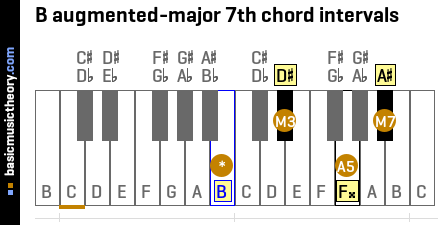 B augmented-major 7th chord intervals