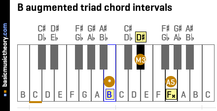 B augmented triad chord intervals
