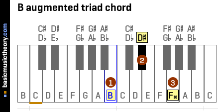 B augmented triad chord