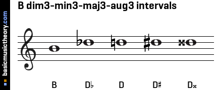 B dim3-min3-maj3-aug3 intervals