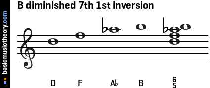 B diminished 7th 1st inversion