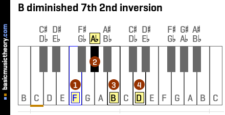 B diminished 7th 2nd inversion