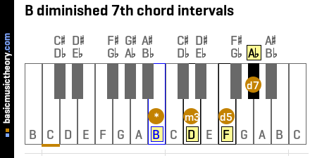 B diminished 7th chord intervals
