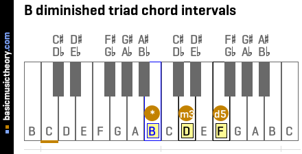 B diminished triad chord intervals