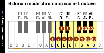 B dorian mode chromatic scale-1 octave
