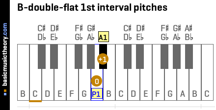 B-double-flat 1st interval pitches