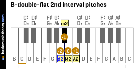 B-double-flat 2nd interval pitches