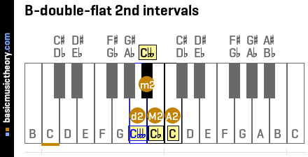 B-double-flat 2nd intervals