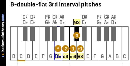 B-double-flat 3rd interval pitches