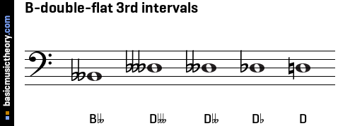 B-double-flat 3rd intervals