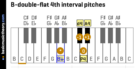B-double-flat 4th interval pitches