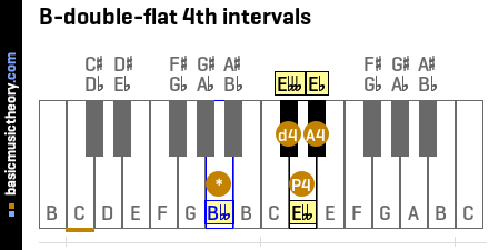 B-double-flat 4th intervals