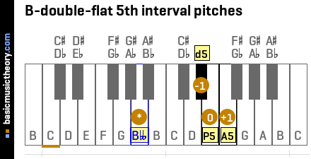 B-double-flat 5th interval pitches