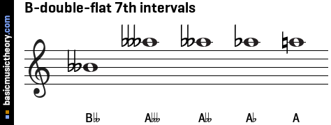B-double-flat 7th intervals